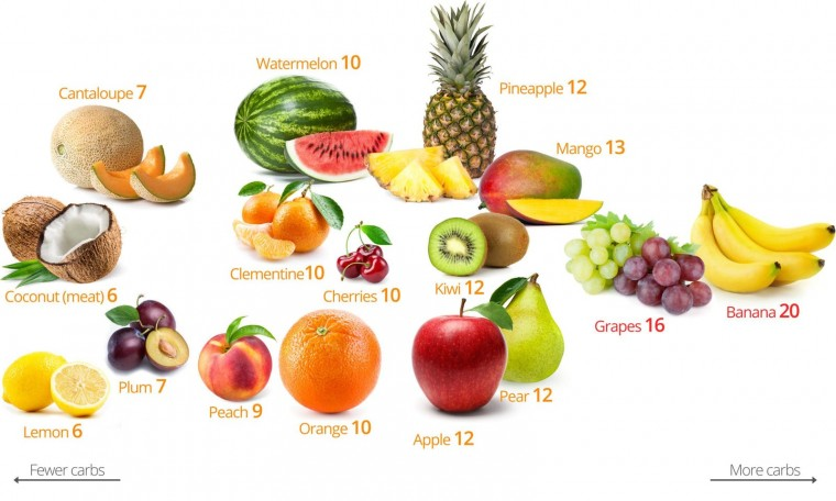 Fruits & Vegetables Wallpapers